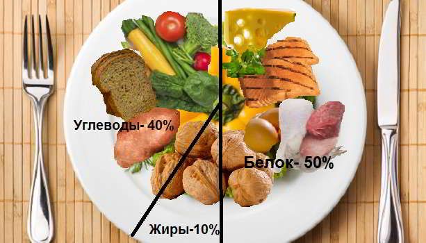 Белки жиры углеводы для правильного питания