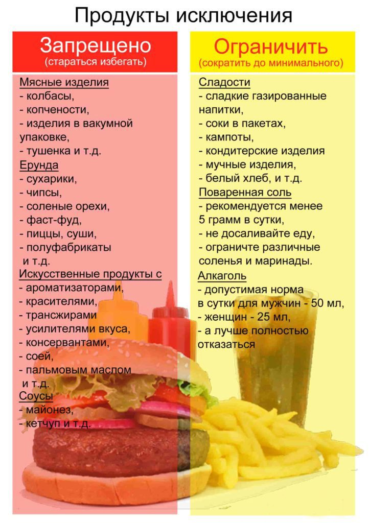 список пищи для похудения