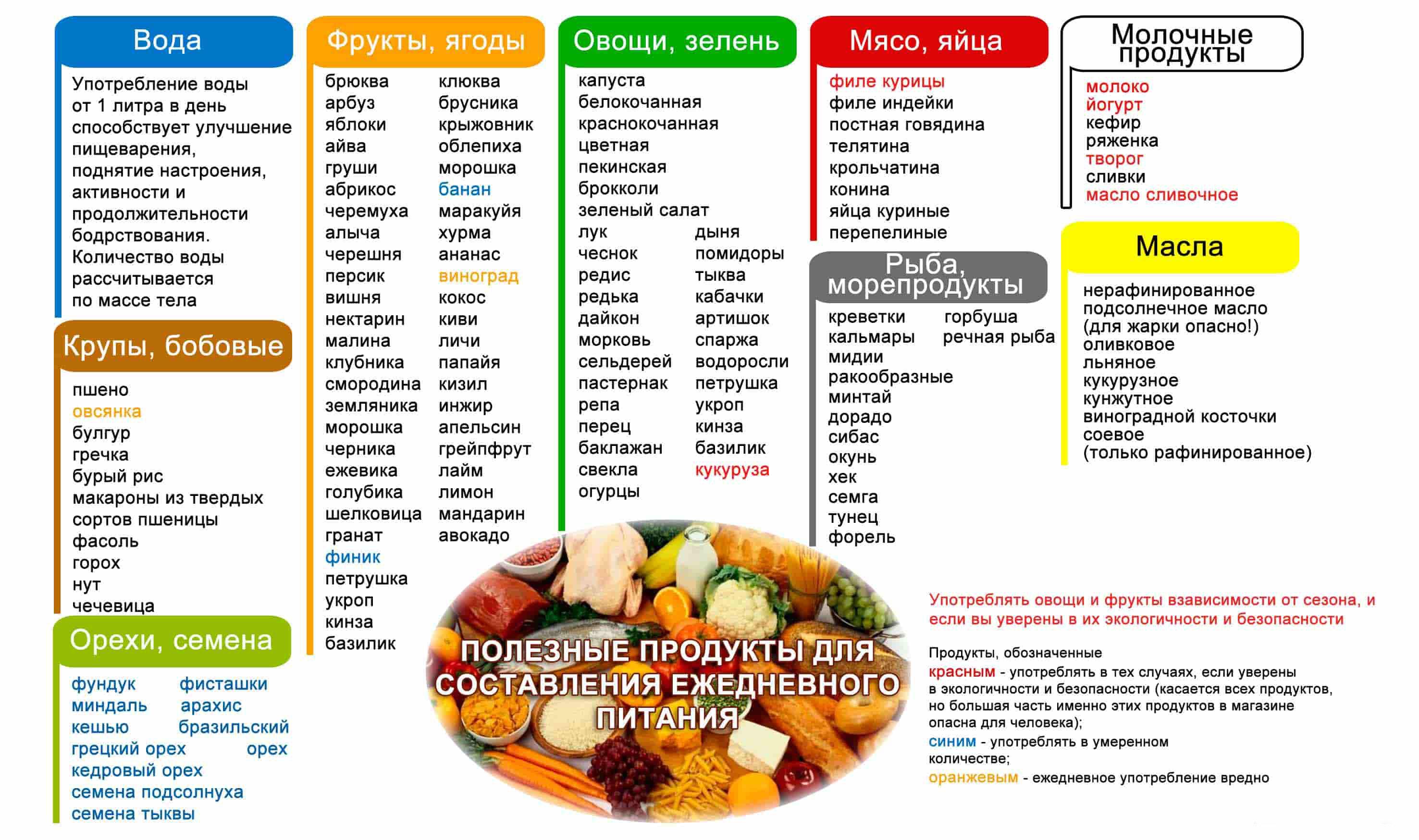 Правильное питание для похудения список продуктов